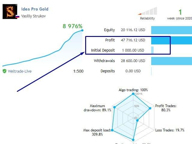Elektroniskā valūtas tirdzniecība