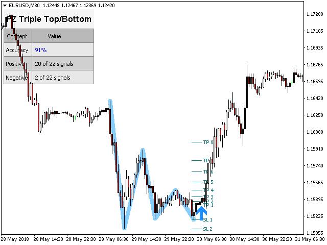 PZ Triple Top Bottom