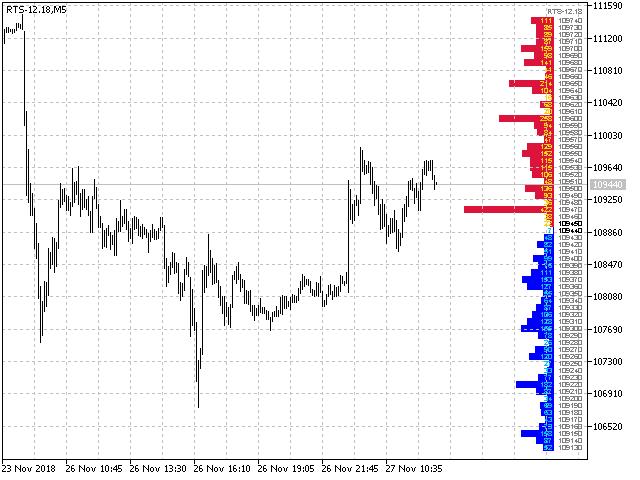 Smart Depth Of Market