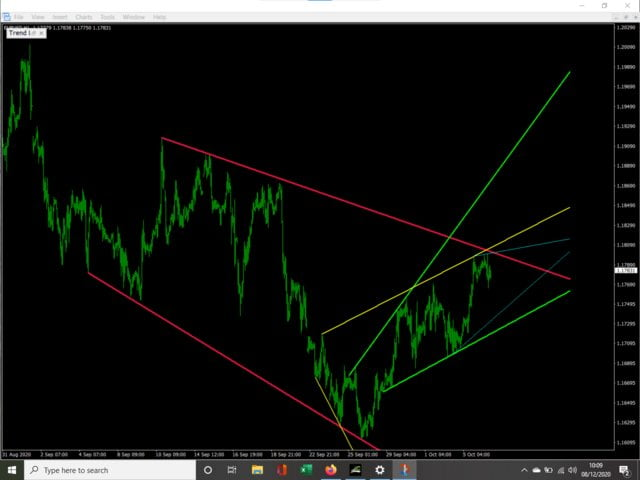 Trend lines by direction demo MT5