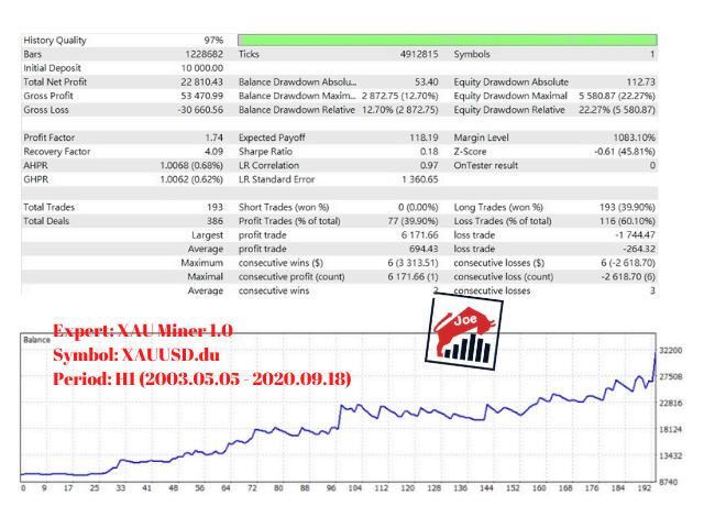 Câștigând bani cu acțiuni bitcoin